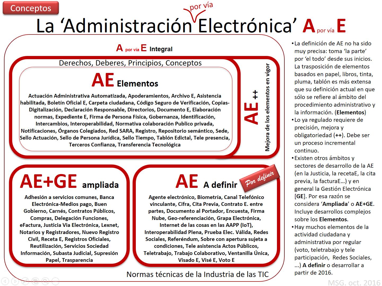 Arquitectura de la Administración Electrónica